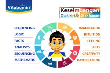 Kehebatan Keseimbangan Otak Kanan dan Otak Kiri! Yuk Bunda Lakukan Latihan Ini Untuk Bantu Seimbangkan Otak Kanan dan Otak Kiri Si Kecil!
